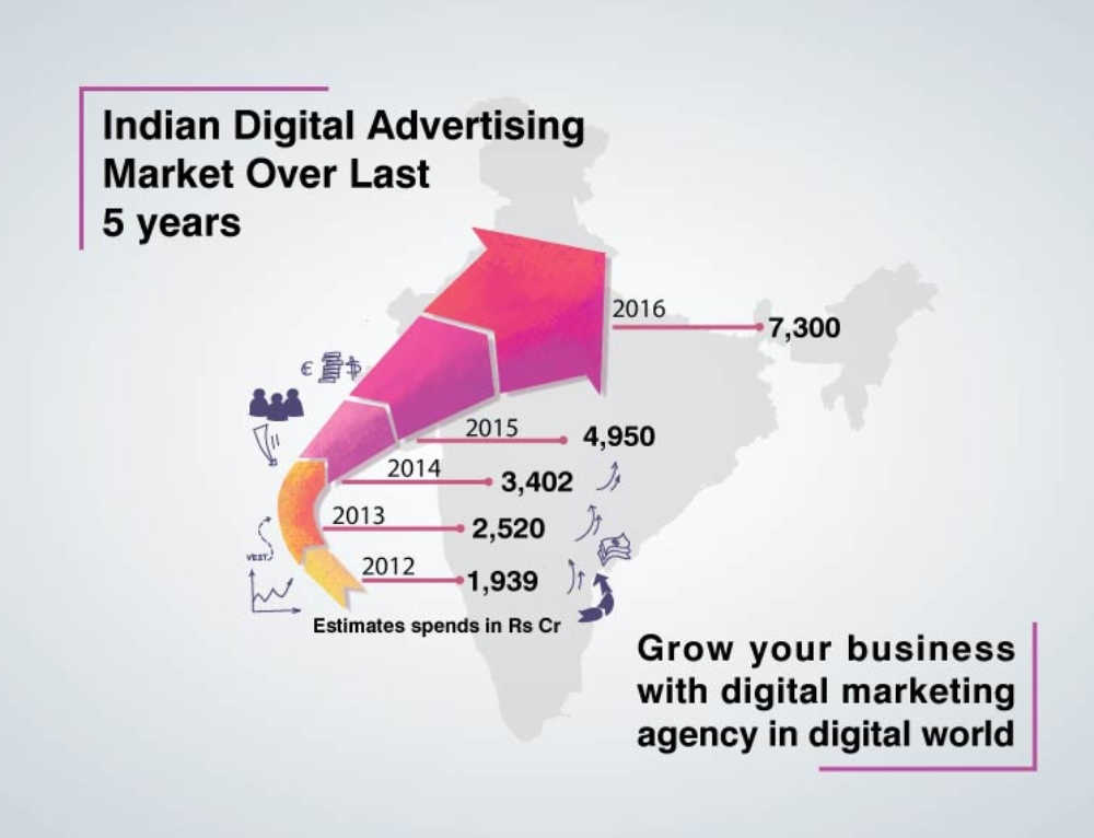 Grow your Business with Digital Marketing Advertising Agency in Digital World