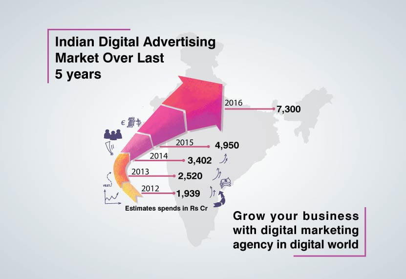 India digital advertising, digital marketing agency