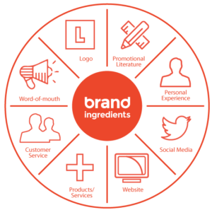 corporate branding agency india, brand promotions, brand management